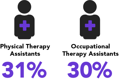 Physical therapy assistants, 31 percent. Occupational therapy assistants, 30 percent.