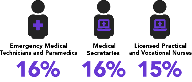 Emergency medical techs, paramedics and secretaries, 16 percent. Nurses, 15 percent.