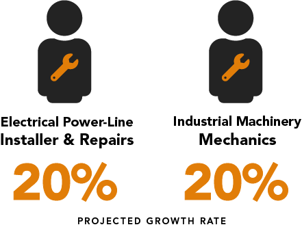 Electrical power-line repair and industrial machinery mechanics are projected 20 percent growth.